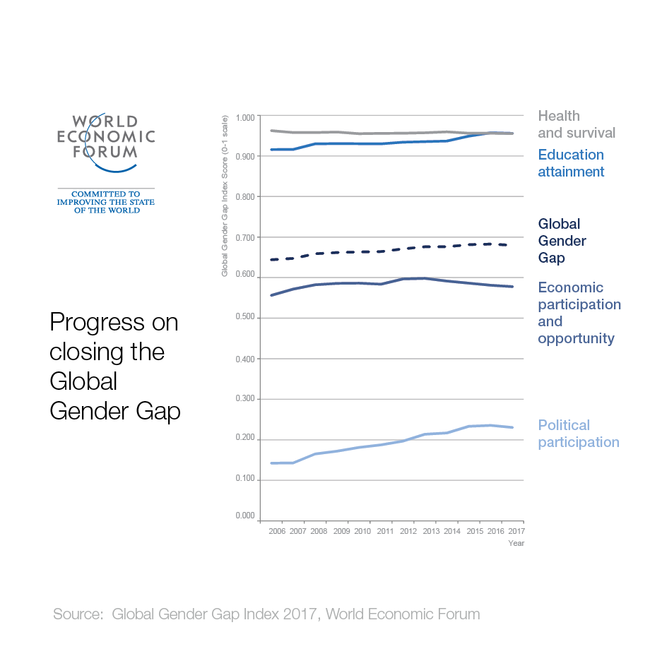 The gender gap is widening for the first time in a decade