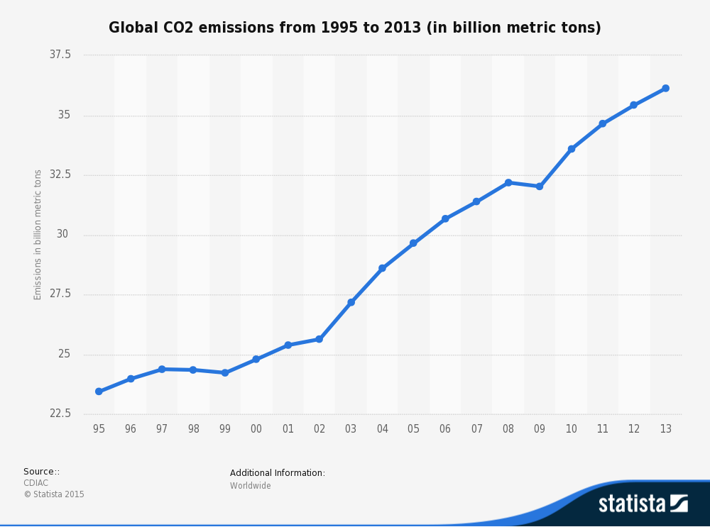 Co2 Emissions By Country >> Ireland is ending investment in fossil fuels | World ...