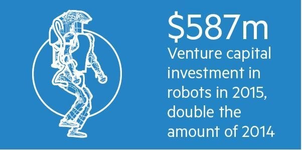 Venture capital investment in robots in 2015 was double the amount of 2014