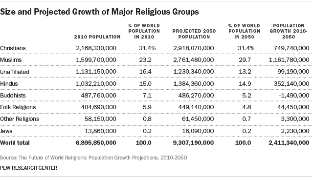 Size and Projected Growth of Major Religious Groups