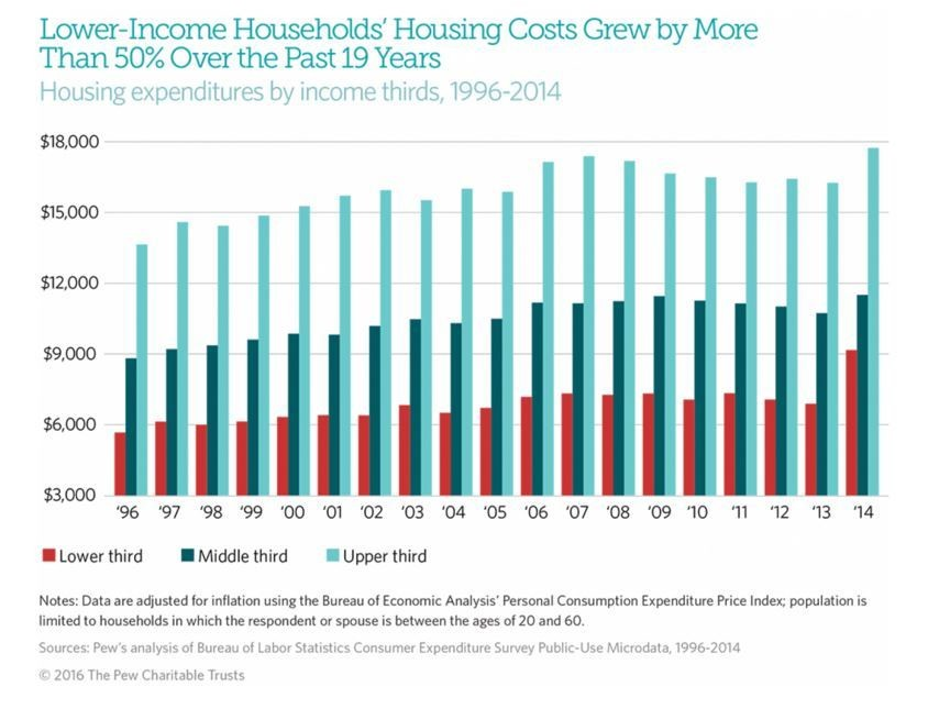 Lower income household's housing costs grew by more than 50% over the past 19 years