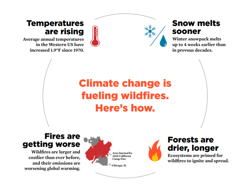 this diagram shows where the climate change is increasing the frequency and intensity of wildfires.