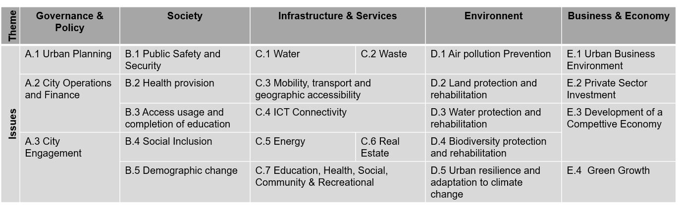 The Future of Cities and Urbanization   World Economic Forum