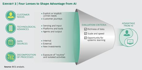 Exhibit 3: Four Lenses to Shape Advantage from AI
