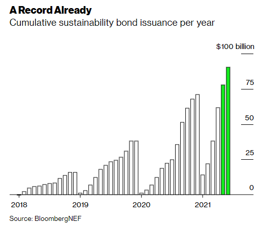 this graph shows the cumulative sustainability bond issuance per year