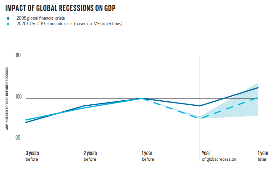 Impact of a global recession on GDP.