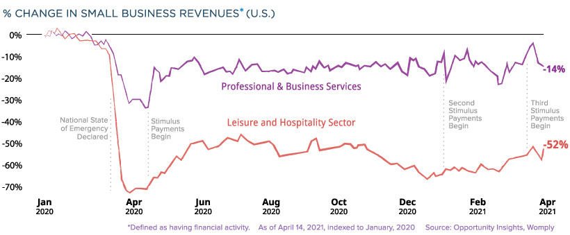 Graph showing how different profitable industries have been affected