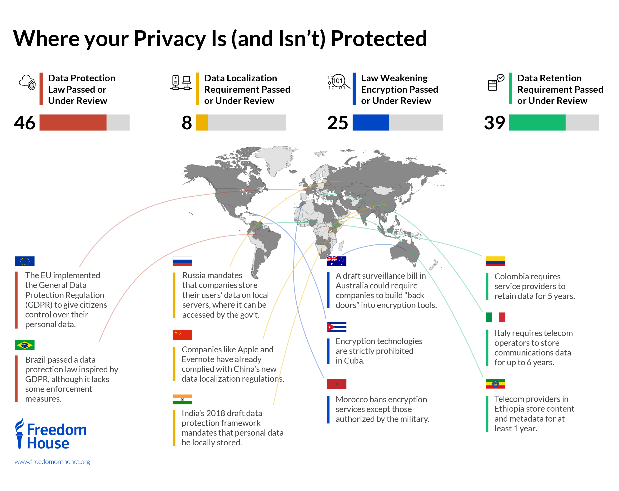 Data privacy and protection around the world