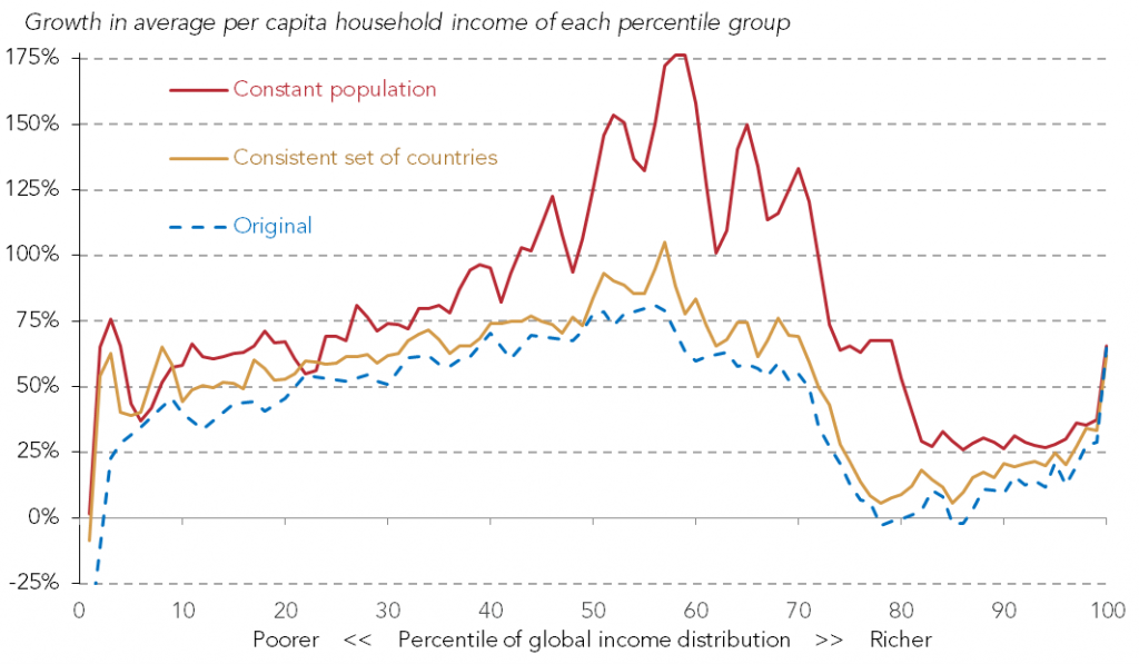 Global income growth incidence curve if the relative size of each country had remained unchanged, 1988-2008