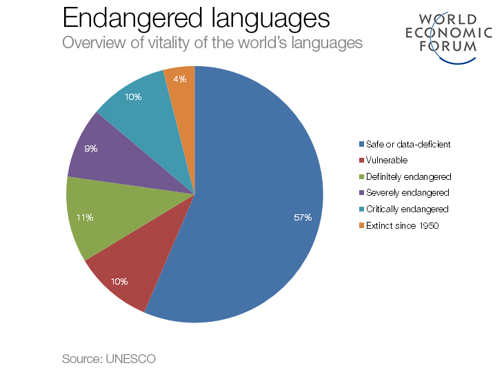 The Worlds Languages Captured In Charts World Economic Forum - Top ten languages spoken in the world 2016