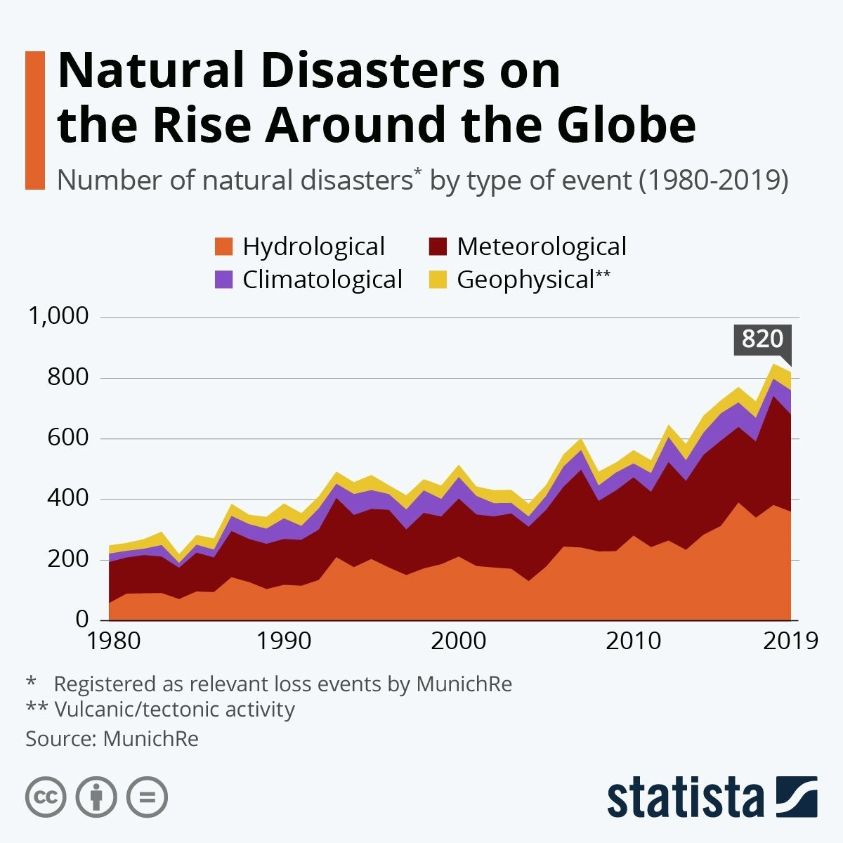 a chart showing the number of natural diasters since 1980