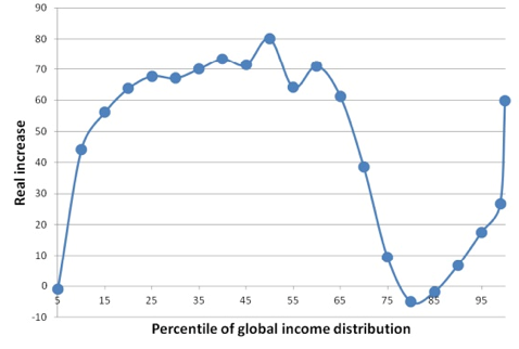 Change in real income between 1998 and 2008 at various percentiles of global income distribution