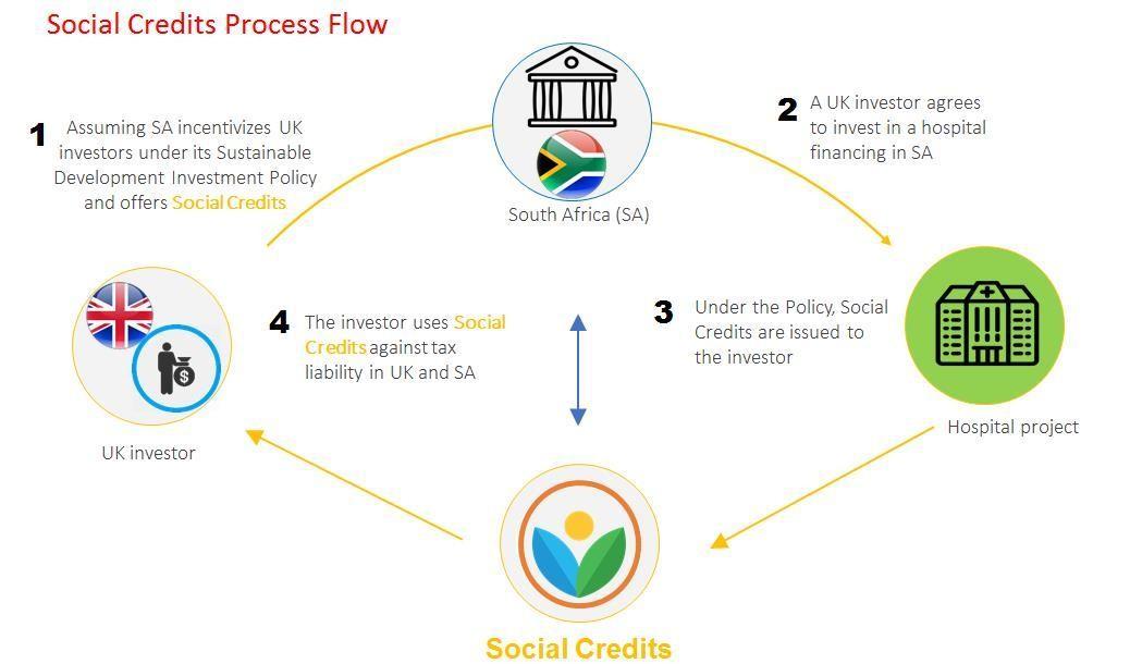 如何通過區塊鏈幫助Fintech長期發展