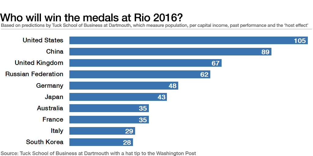 Who will win the medals at Rio 2016?