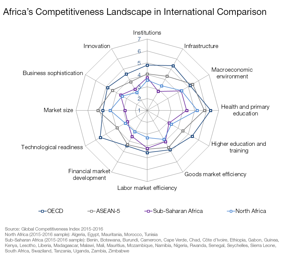 Africa's Competitiveness Landscape in International Comparison