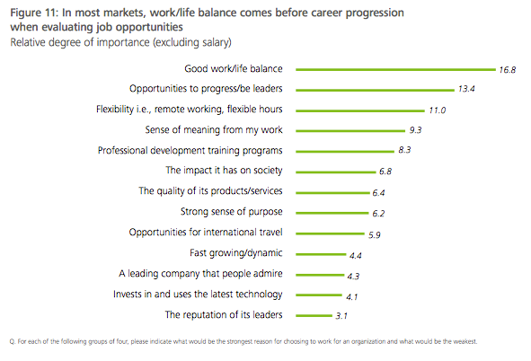In most markets, work/life balance comes before career progression when evaluating job opportunities