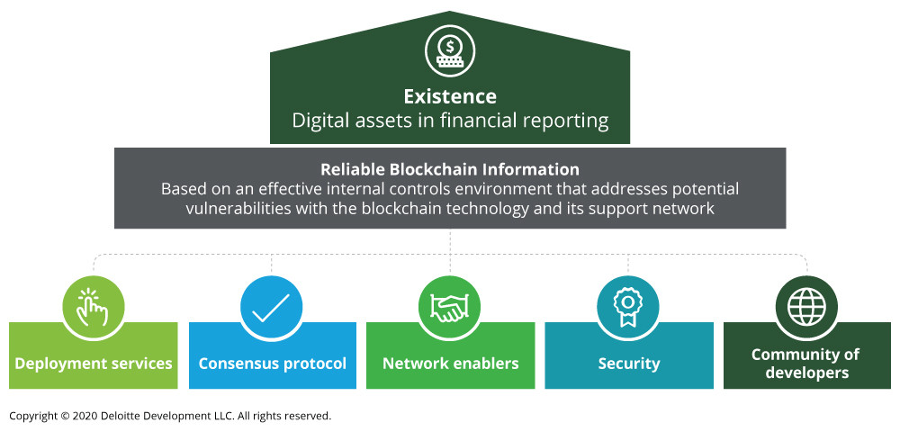 how reliable is blockchain