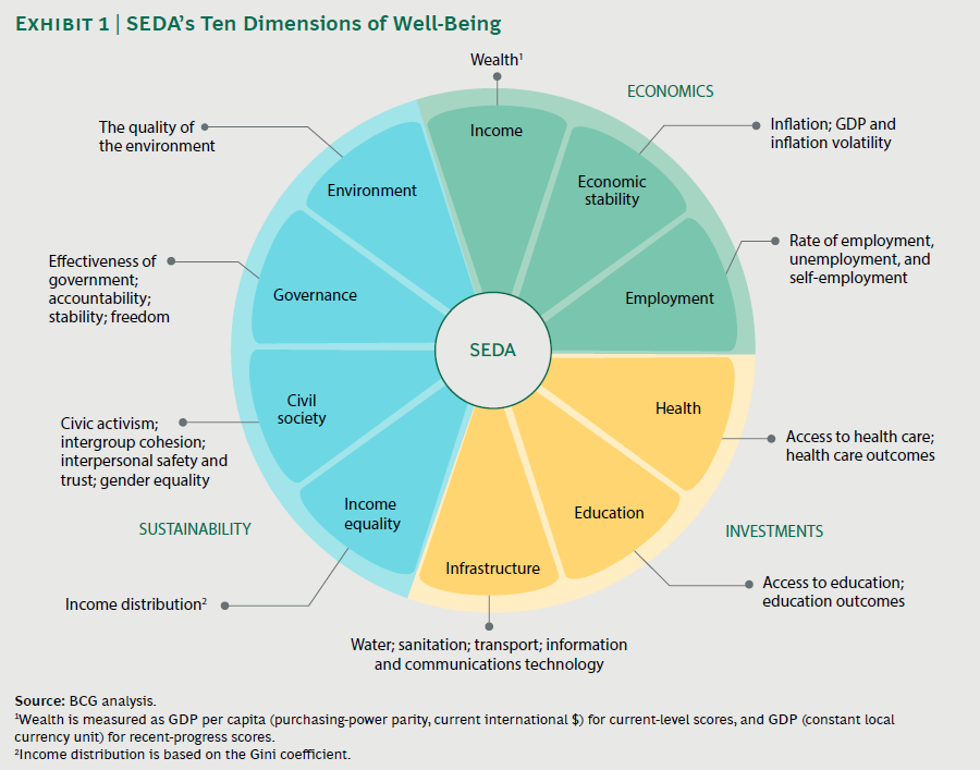 10 dimensions of well-being