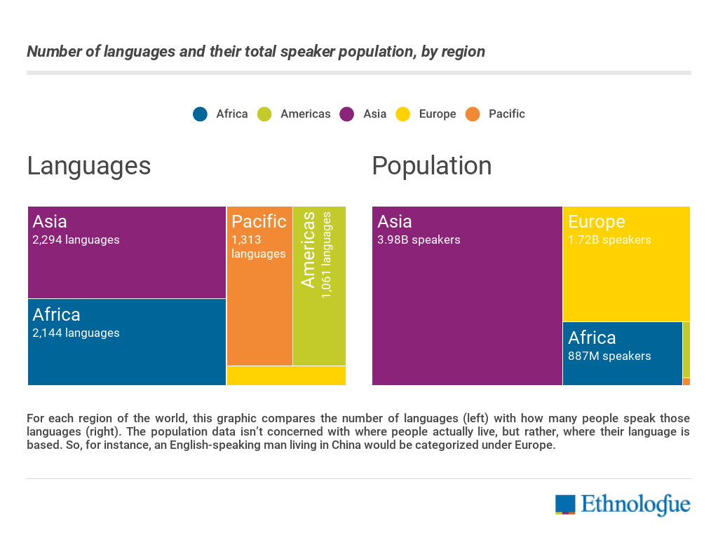 This Is How We Can Save Dying Languages World Economic Forum - How many languages in the world are there