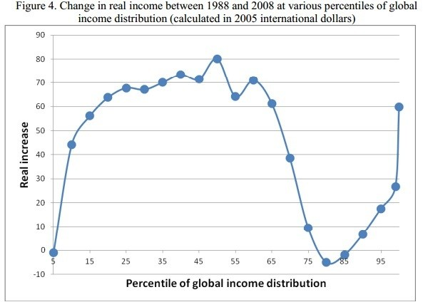 Change in real income between 1988 and 2008 at various percentiles of global income distribution