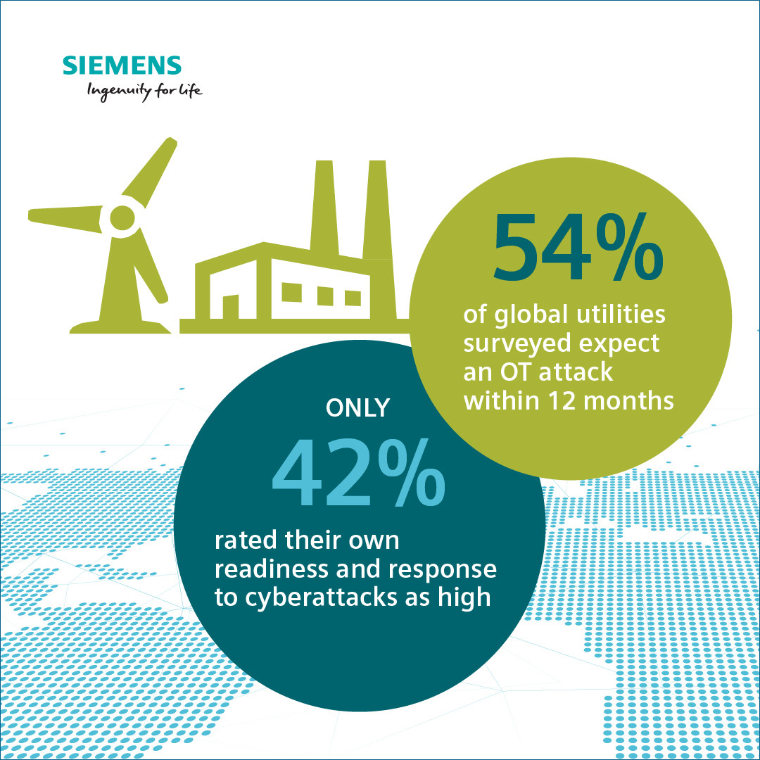 As the survey results show, attacks on critical infrastructure are a current and growing threat