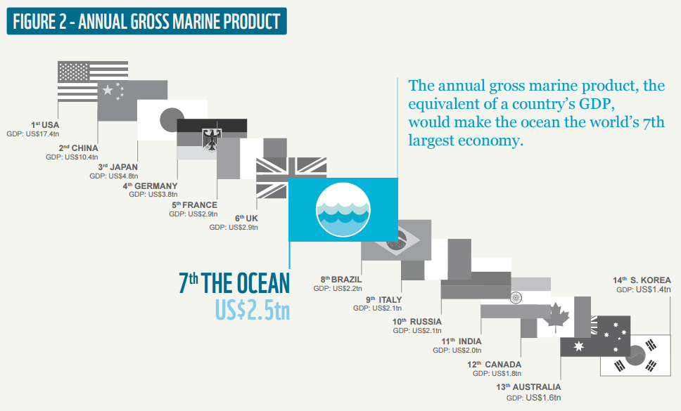 If the ocean were a country, it would have the seventh biggest GDP