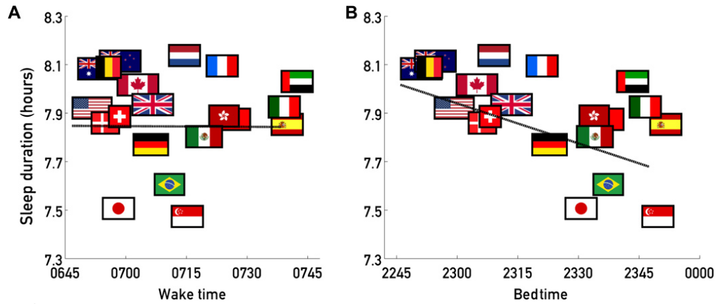 Sleep duration, wake time and bed time in surveyed countries.