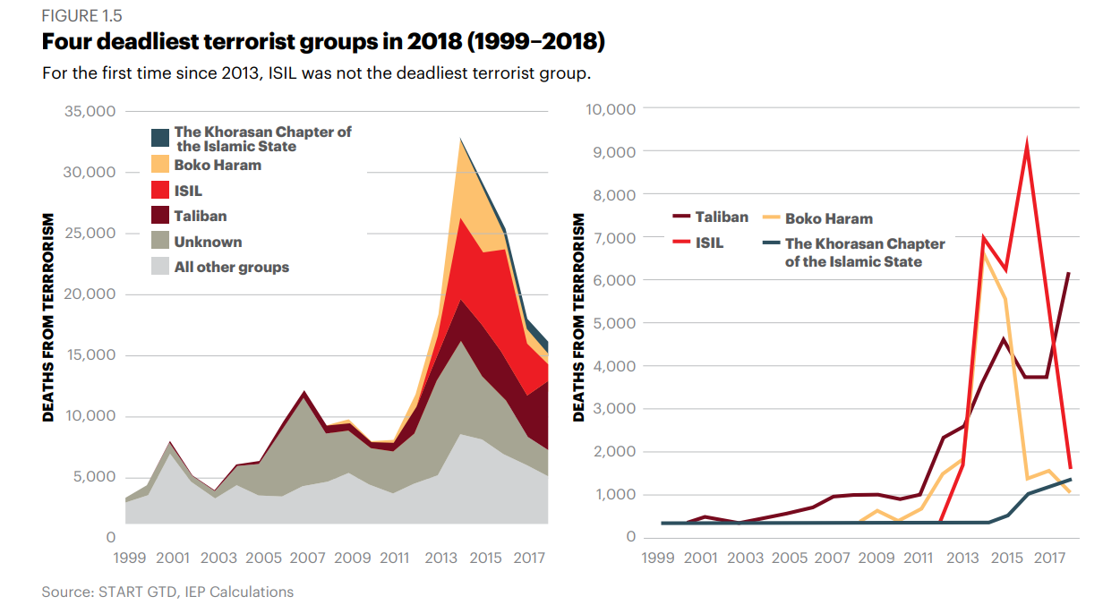 For the first time since 2013, ISIL was not the deadliest terrorist group.