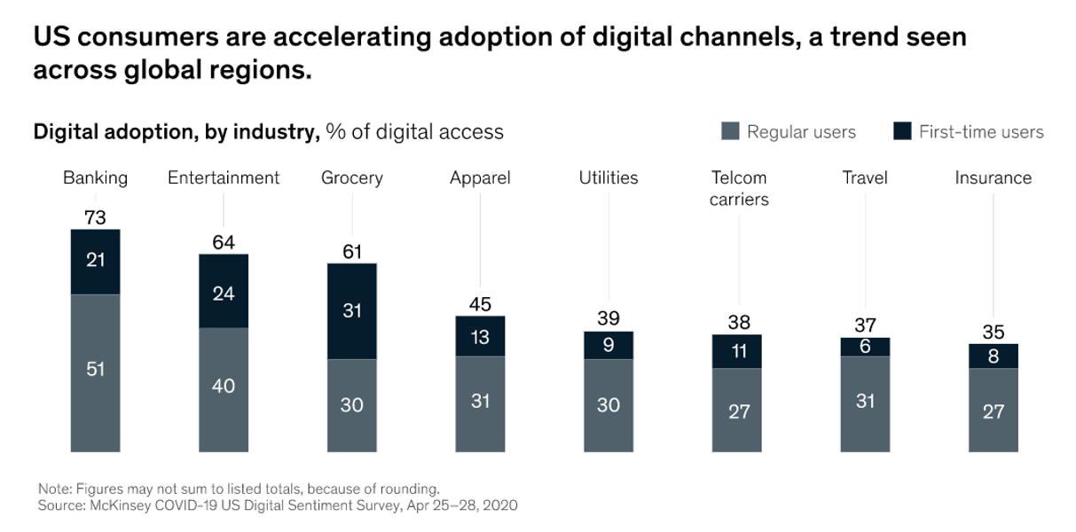 The acclerated adoption across digital channels