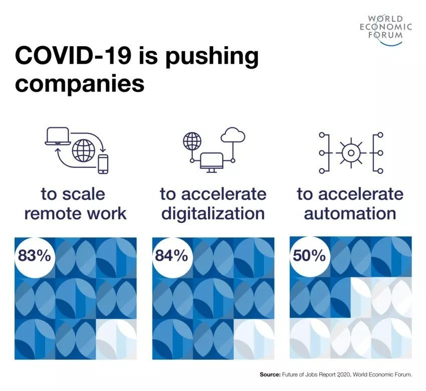 How COVID-19 is affecting companies