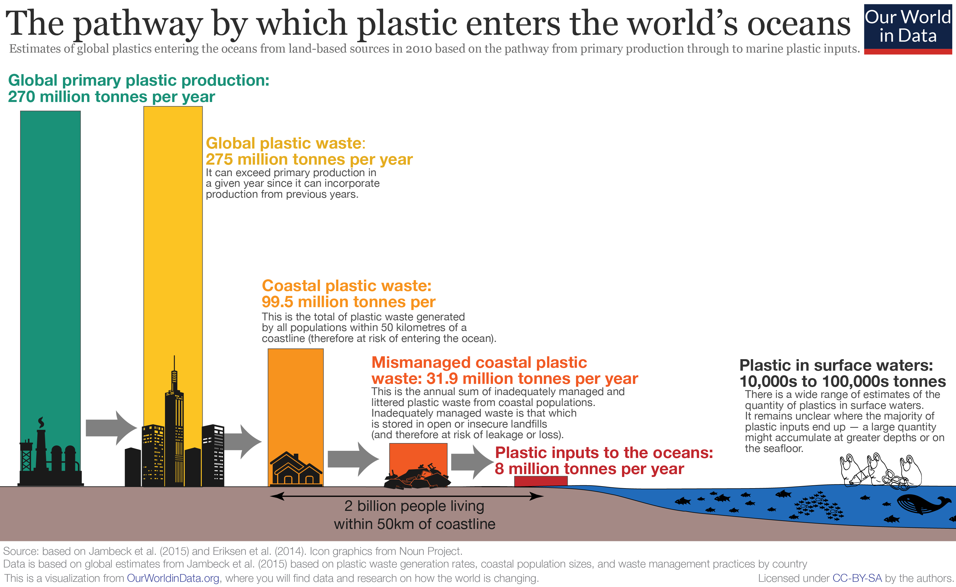 Visualisation of how plastic enters the worlds oceans