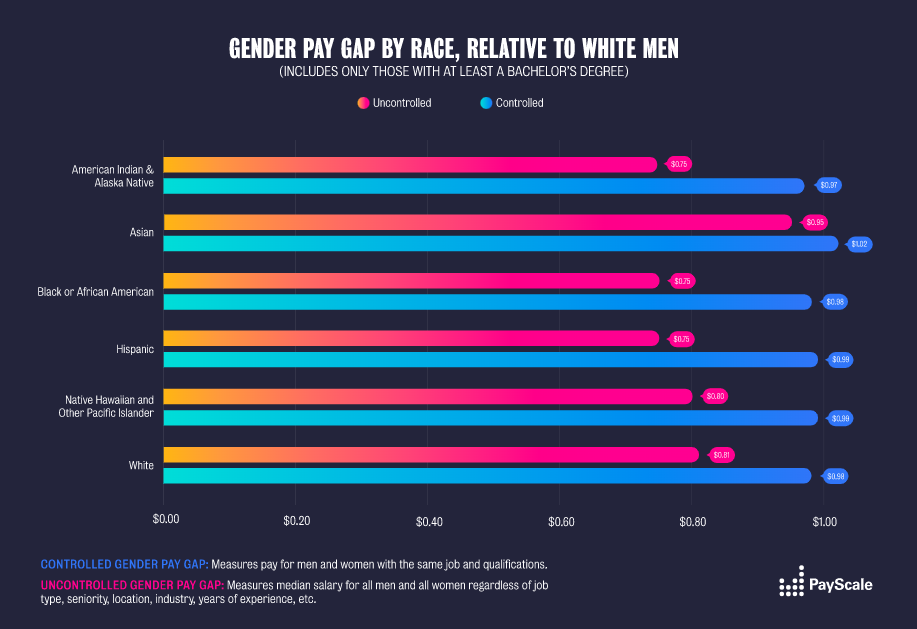 race gender pay gap equality