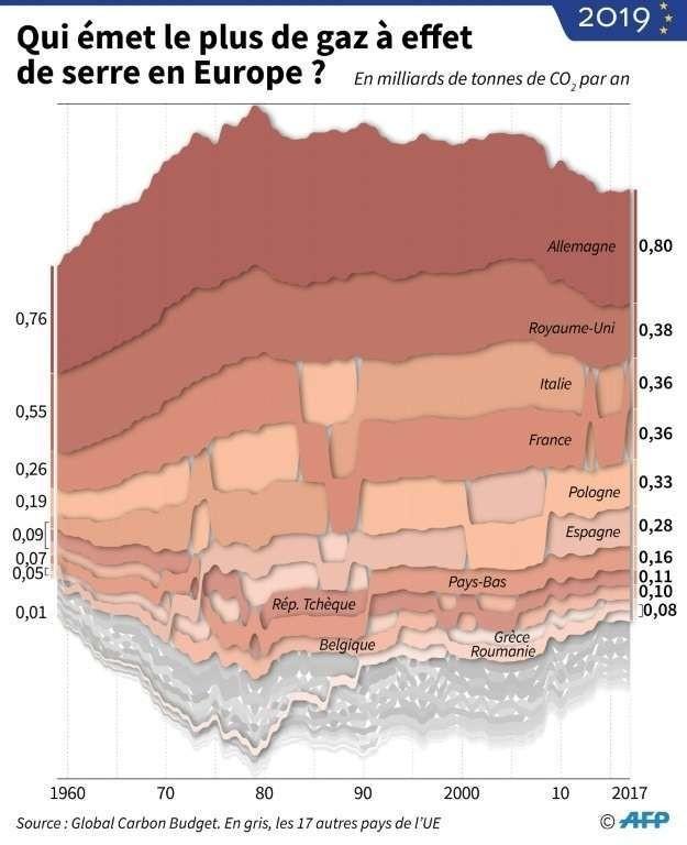 Qui émet le plus de gaz à effet de serre en Europe ?