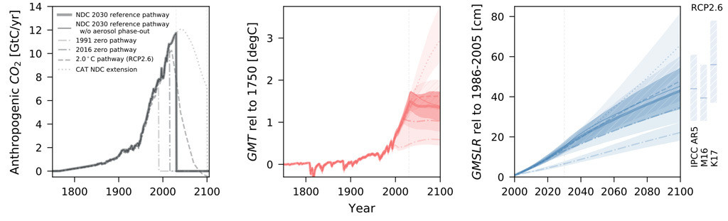 "Charts shows total annual CO2 emissions including land use for the stylised scenario in billion tonnes of carbon per year (left) and the resulting global average temperature (middle) and global average sea level relative to 1985-2006 (right). Bold lines show median projections and shading indicates the 66% range, For sea level rise, the chart also shows projections under RCP2.6 from AR5 and previous studies Mengel et al. (2016), ""M16"", and Rogejl et al. (2014), ""K17""."