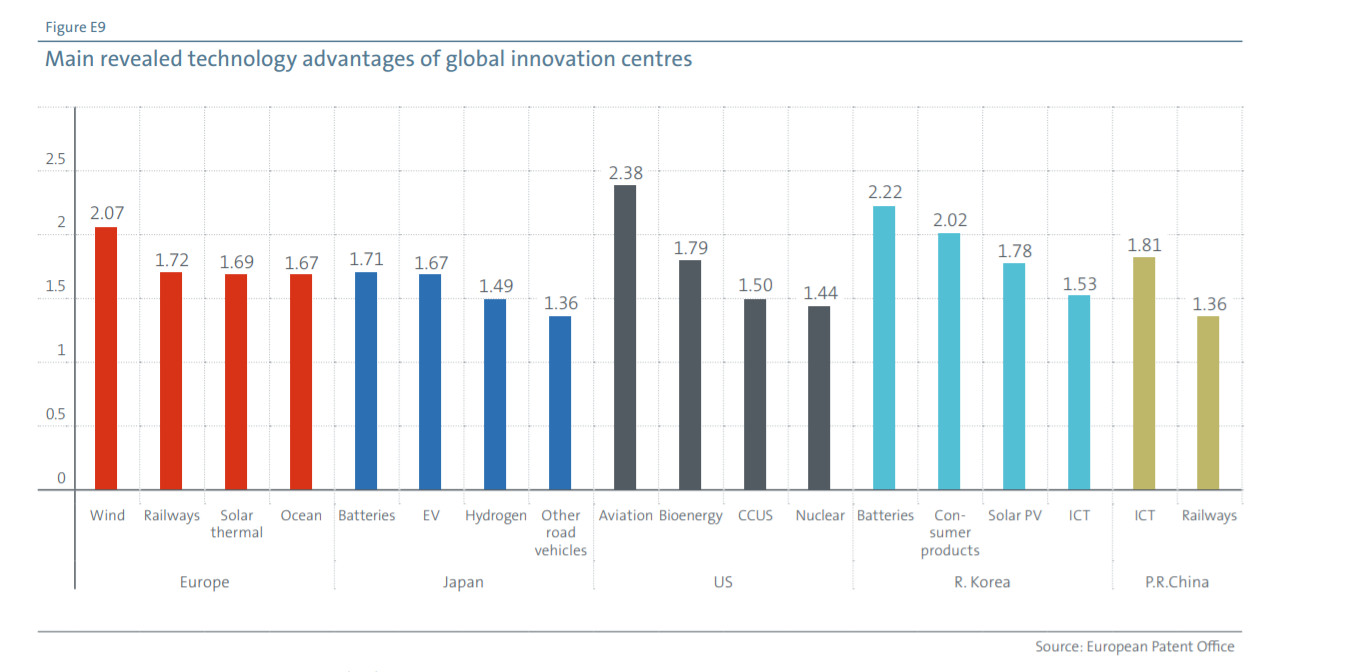 a chart showing the main revealed technology advantages of global innovation centres