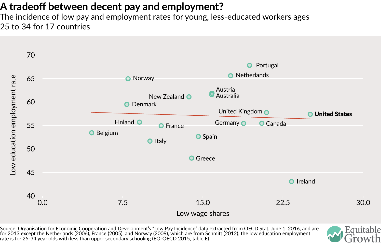 A tradeoff between decent pay and employment?