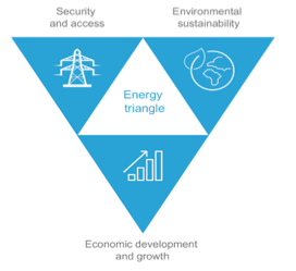 Energy transition triangle.