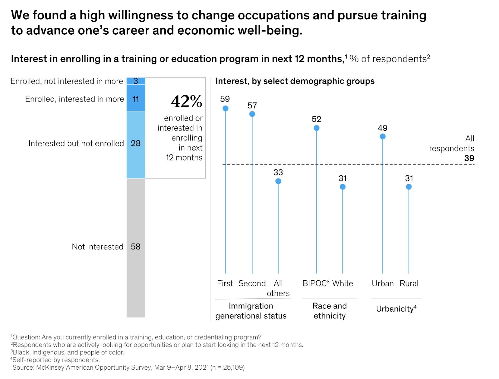 chart showing that American workers are keen to train – but cost is a barrier for many