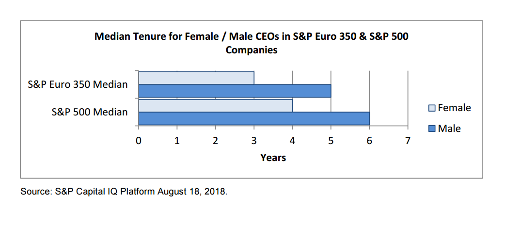 Median tenure for female/male CEOs in S&P Euro 350 and S&P 500 companies