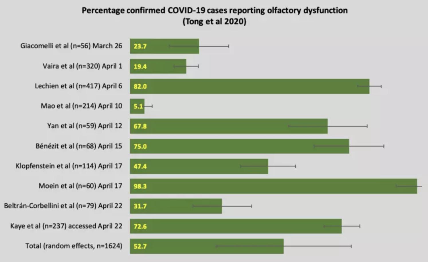 El porcentaje de casos confirmados de coronavirus que reportan disfunción olfativa.
