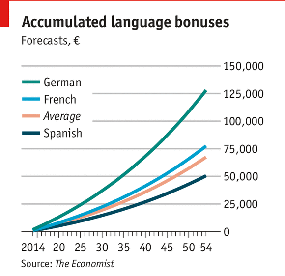 The benefits of speaking more than one language | World Economic Forum