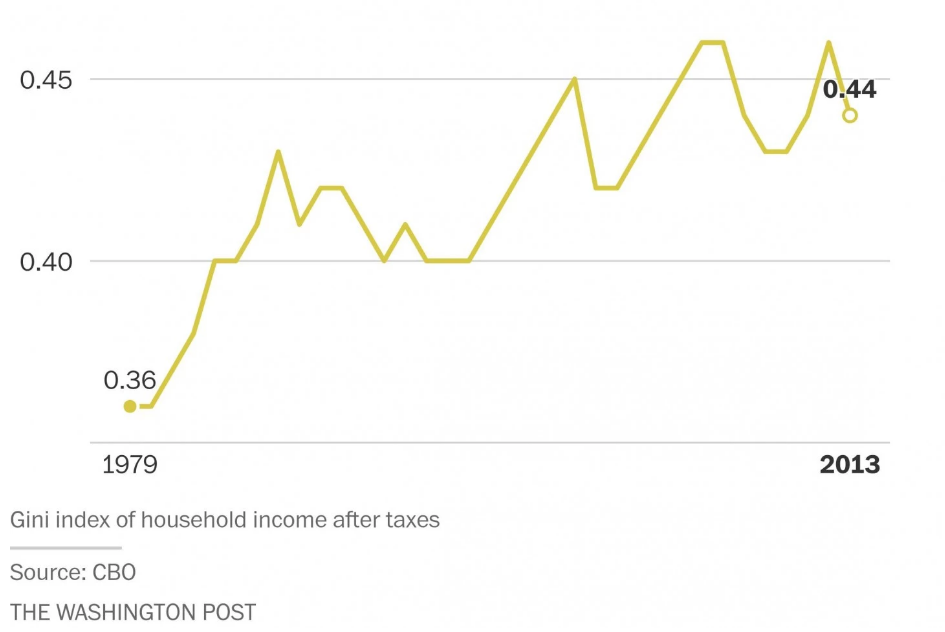 Taxes are doing more to reduce inequality