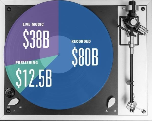 Projected music-industry revenue in 2030