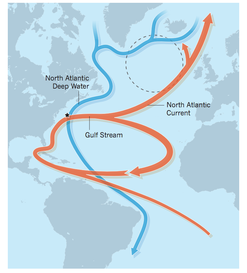 The Atlantic Meridional Overturning Circulation.