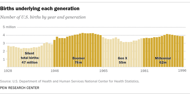 Number of US births per generation.