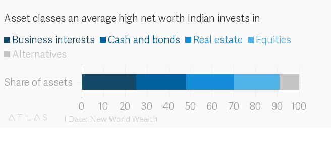 By 2027, India will have nearly a million millionaires | World