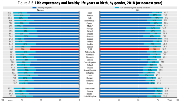 a graph showing life expectancy in Europe