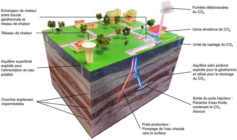 Représentation schématique d'un site CO₂-Dissolved.