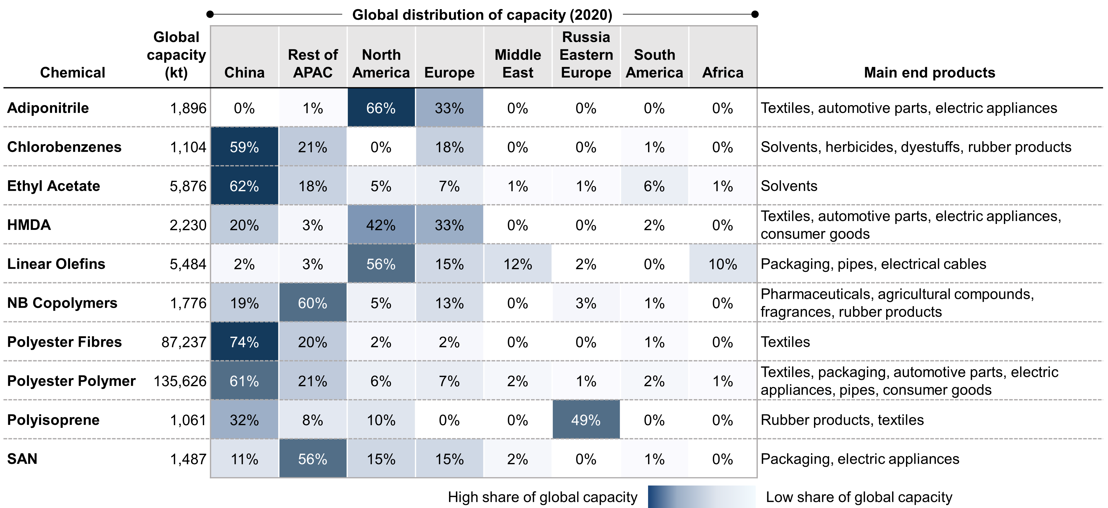 Concentration of capacity for selected chemical product categories