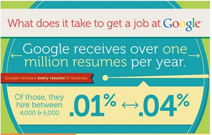 Google\'s 4 rules for hiring the best employees | World Economic Forum